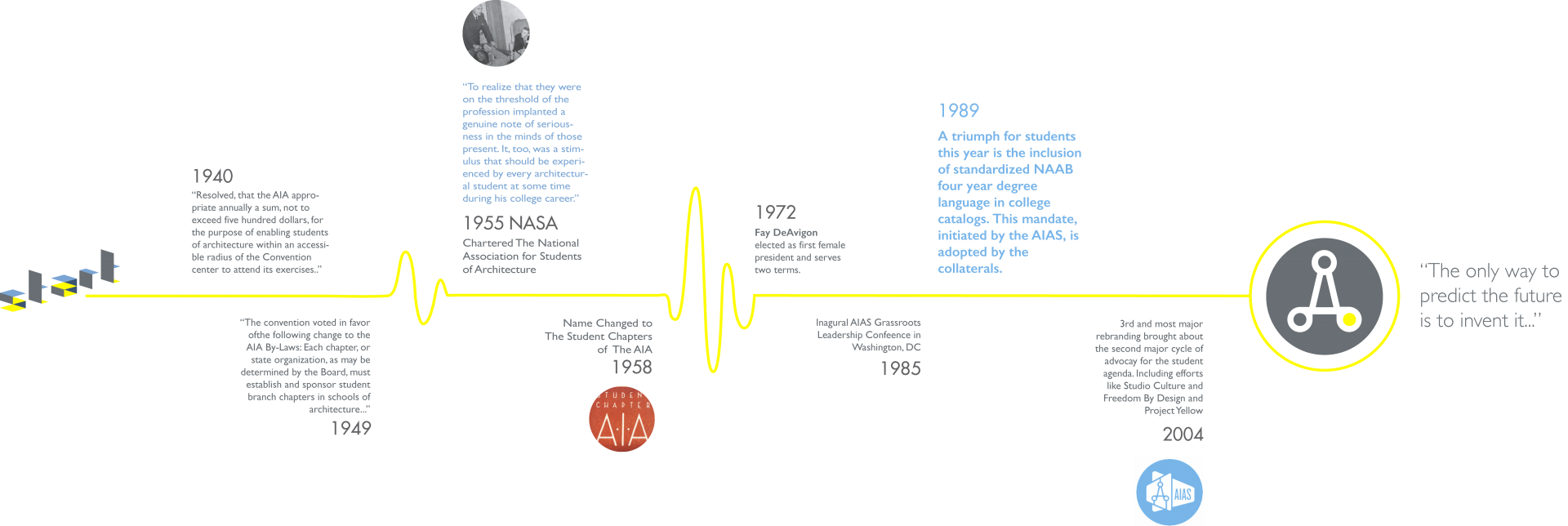 AIAS Timeline
